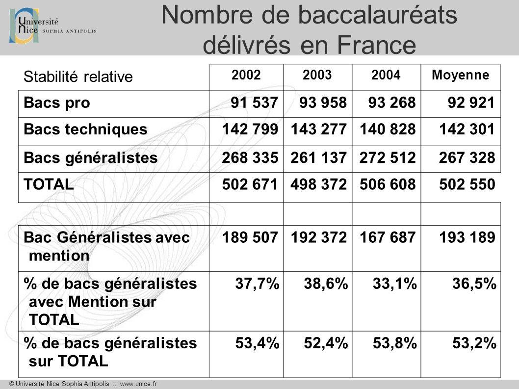 Nombre de baccalauréats délivrés en France