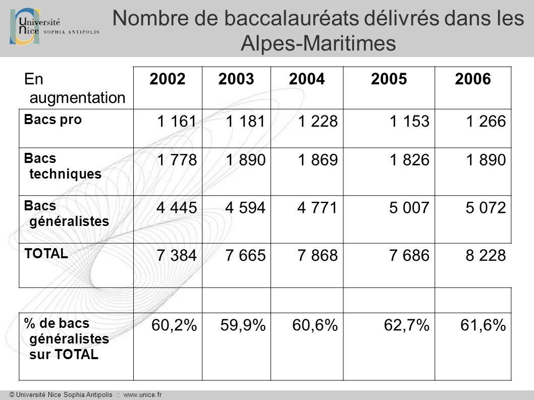 Nombre de baccalauréats délivrés dans les Alpes-Maritimes