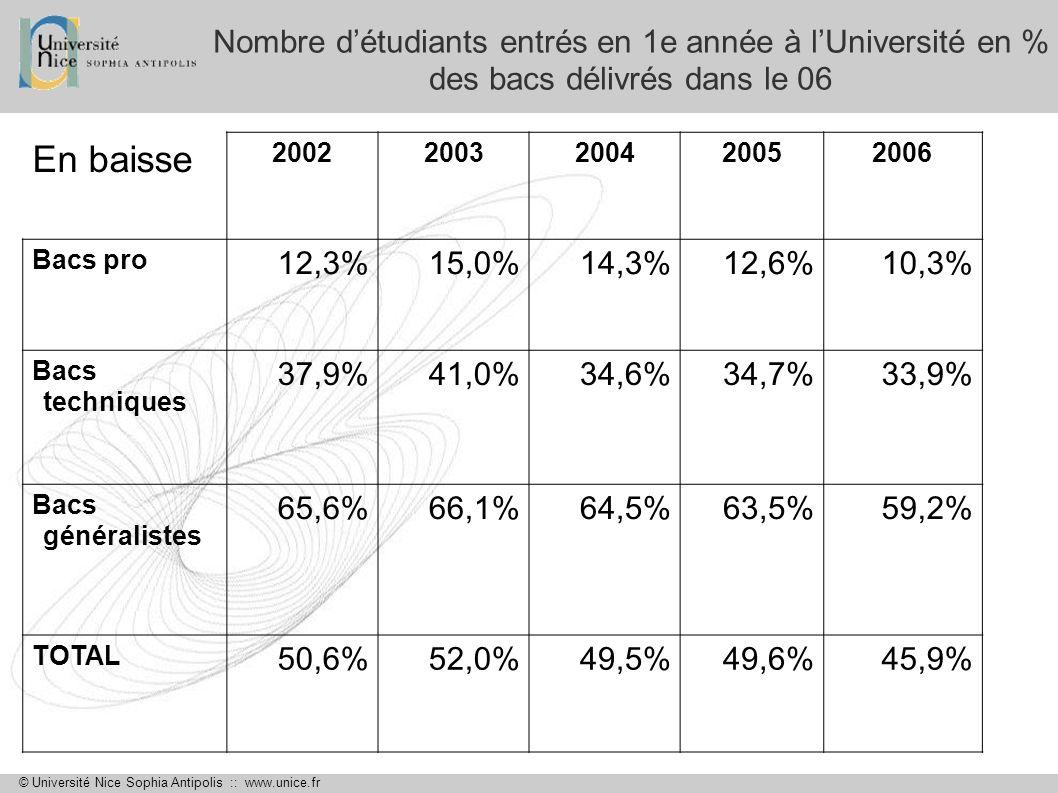 Nombre d'étudiants entrés en 1e année à l'Université en % des bacs délivrés dans le 06