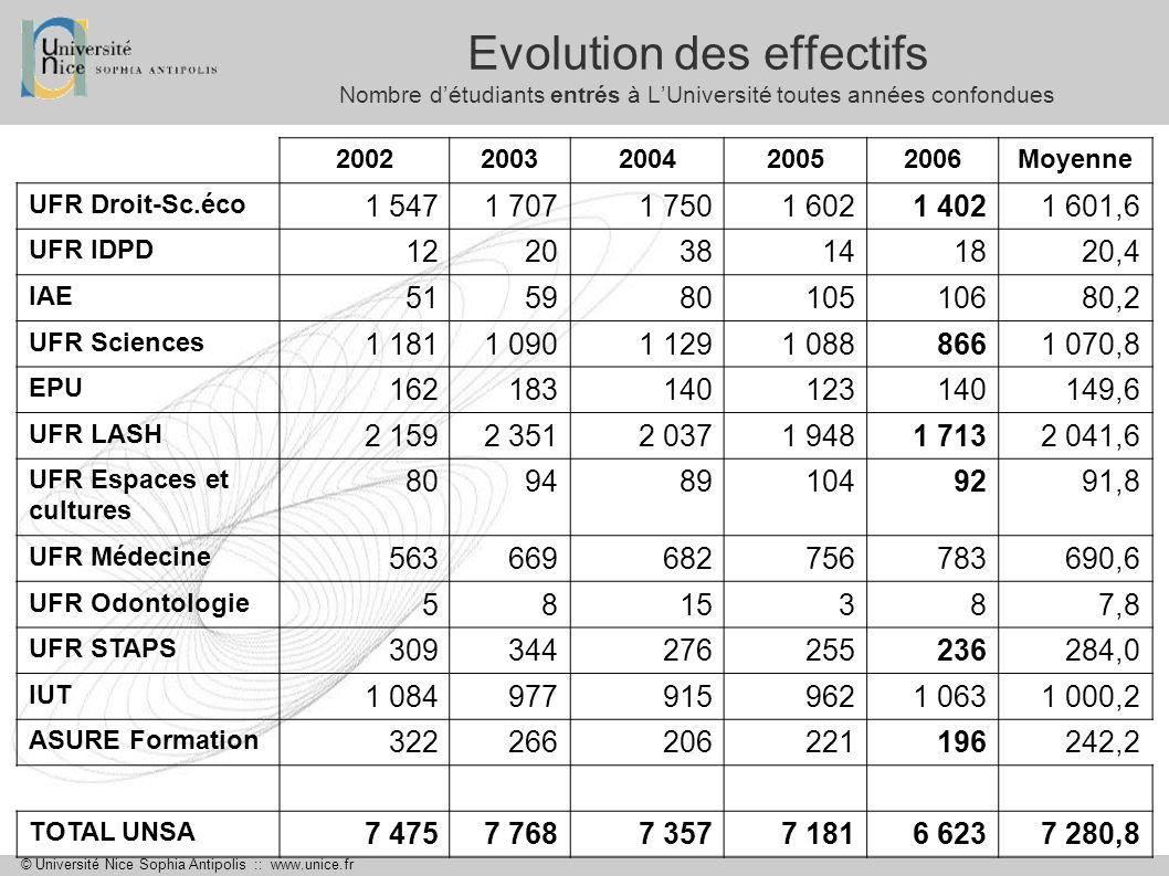 Evolution des effectifs Nombre d'étudiants entrés à L'Université toutes années confondues