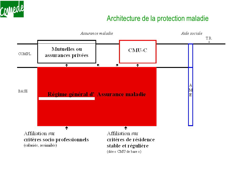 Architecture de la protection maladie