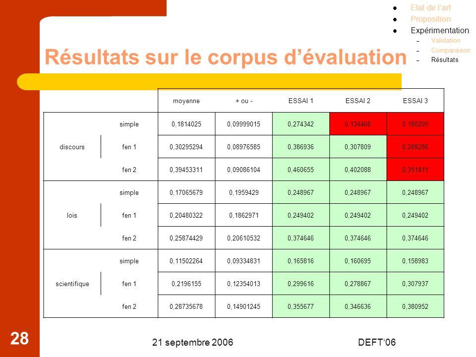 Résultats sur le corpus d'évaluation