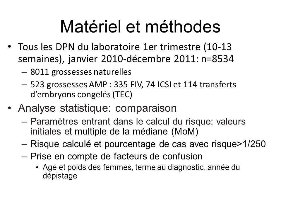 Matériel et méthodes Tous les DPN du laboratoire 1er trimestre (10-13 semaines), janvier 2010-décembre 2011: n=8534.