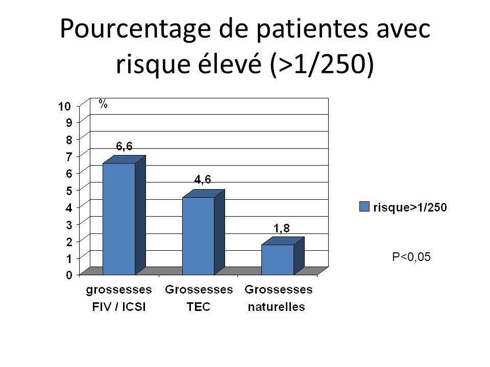 Pourcentage de patientes avec risque élevé (>1/250)