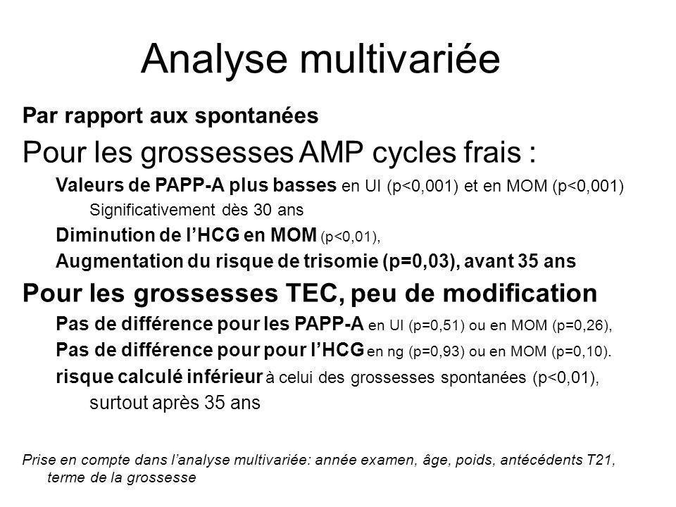 Analyse multivariée Pour les grossesses AMP cycles frais :