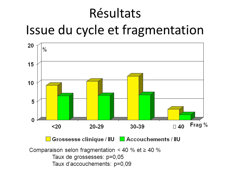 Résultats Issue du cycle et fragmentation