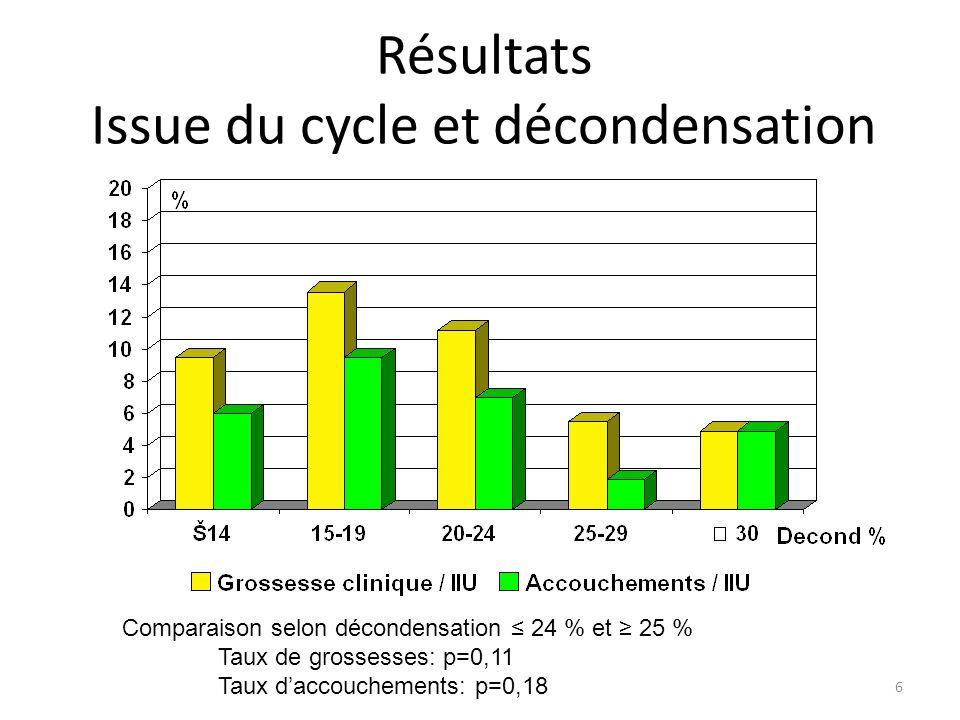 Résultats Issue du cycle et décondensation