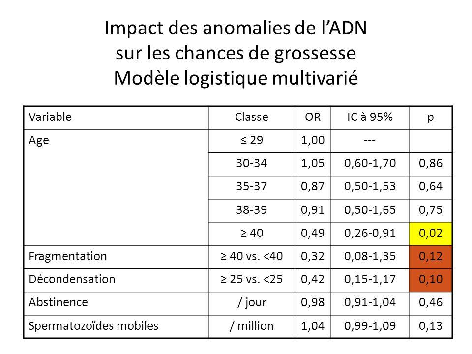 Impact des anomalies de l'ADN sur les chances de grossesse Modèle logistique multivarié