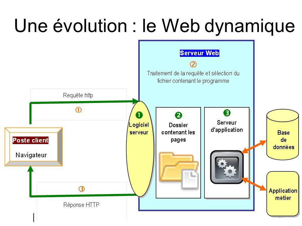 Une évolution : le Web dynamique