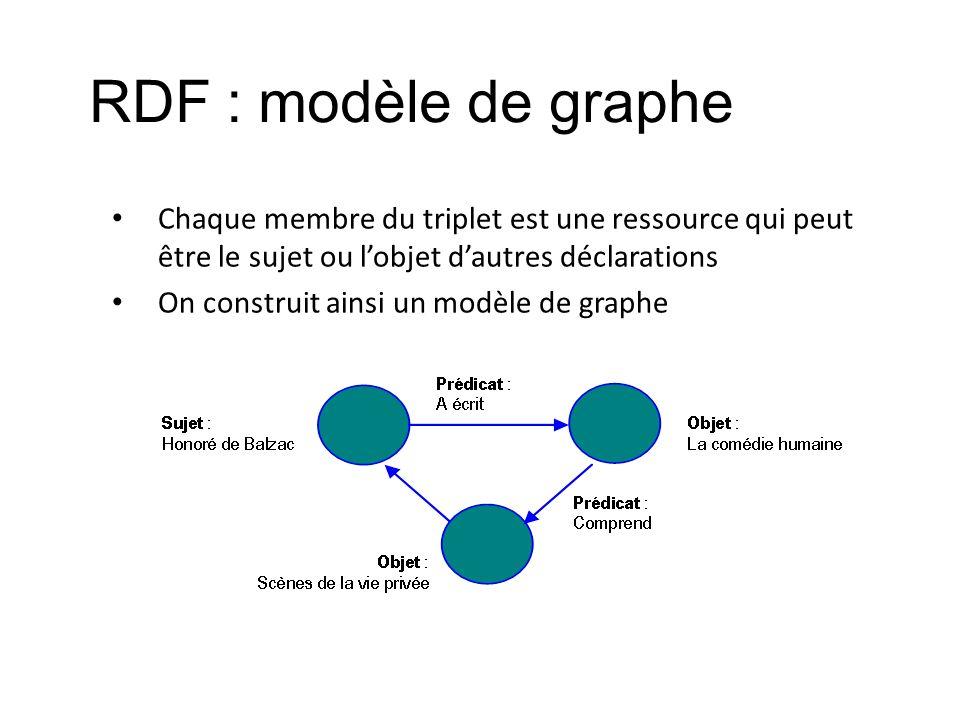 RDF : modèle de graphe Chaque membre du triplet est une ressource qui peut être le sujet ou l'objet d'autres déclarations.