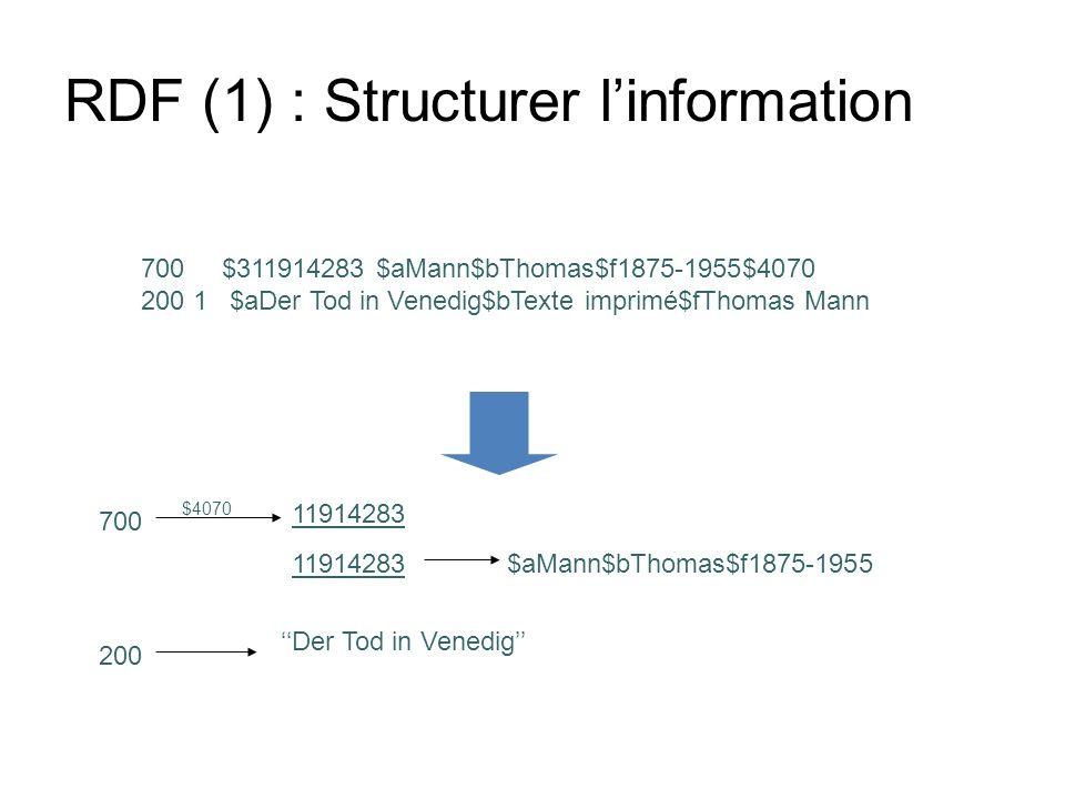 RDF (1) : Structurer l'information
