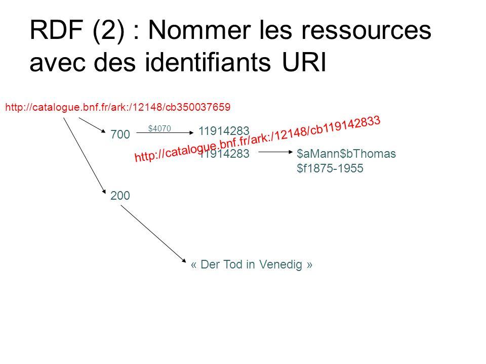 RDF (2) : Nommer les ressources avec des identifiants URI