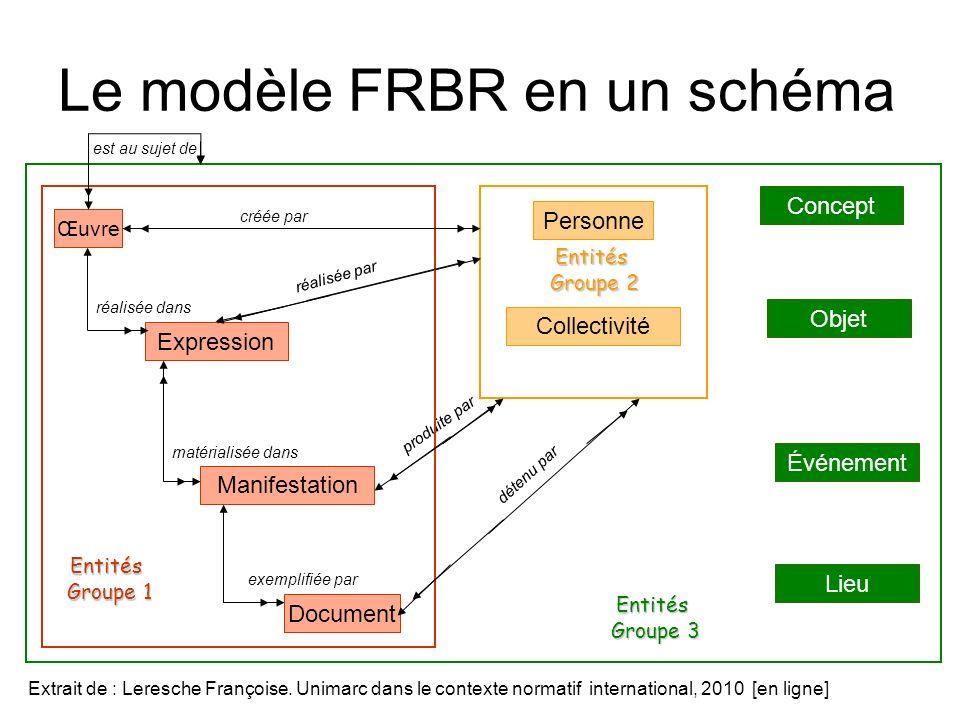 Le modèle FRBR en un schéma