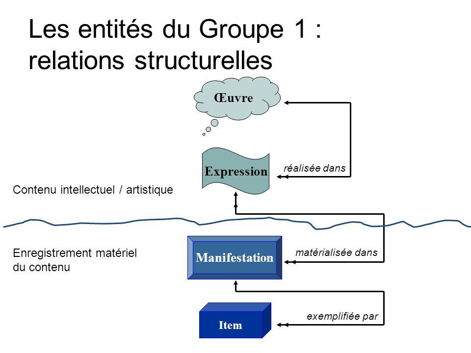 Les entités du Groupe 1 : relations structurelles