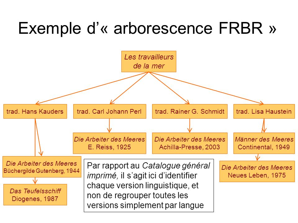 Exemple d'« arborescence FRBR »