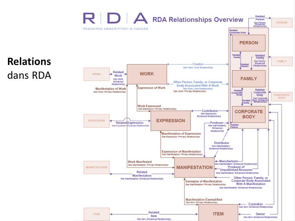 Relations dans RDA