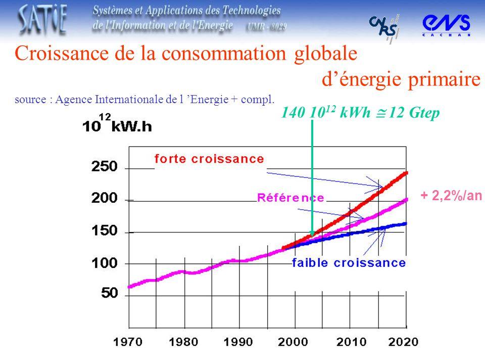 Croissance de la consommation globale d'énergie primaire