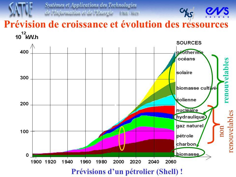 Prévision de croissance et évolution des ressources