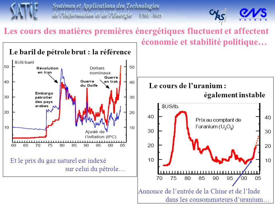 Les cours des matières premières énergétiques fluctuent et affectent