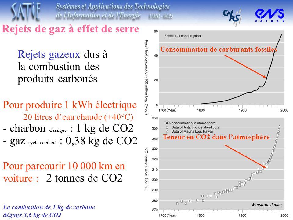 Rejets de gaz à effet de serre