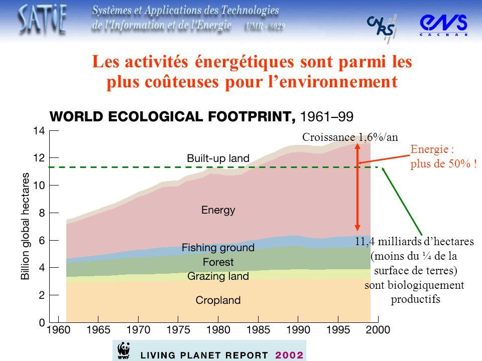 Les activités énergétiques sont parmi les plus coûteuses pour l'environnement