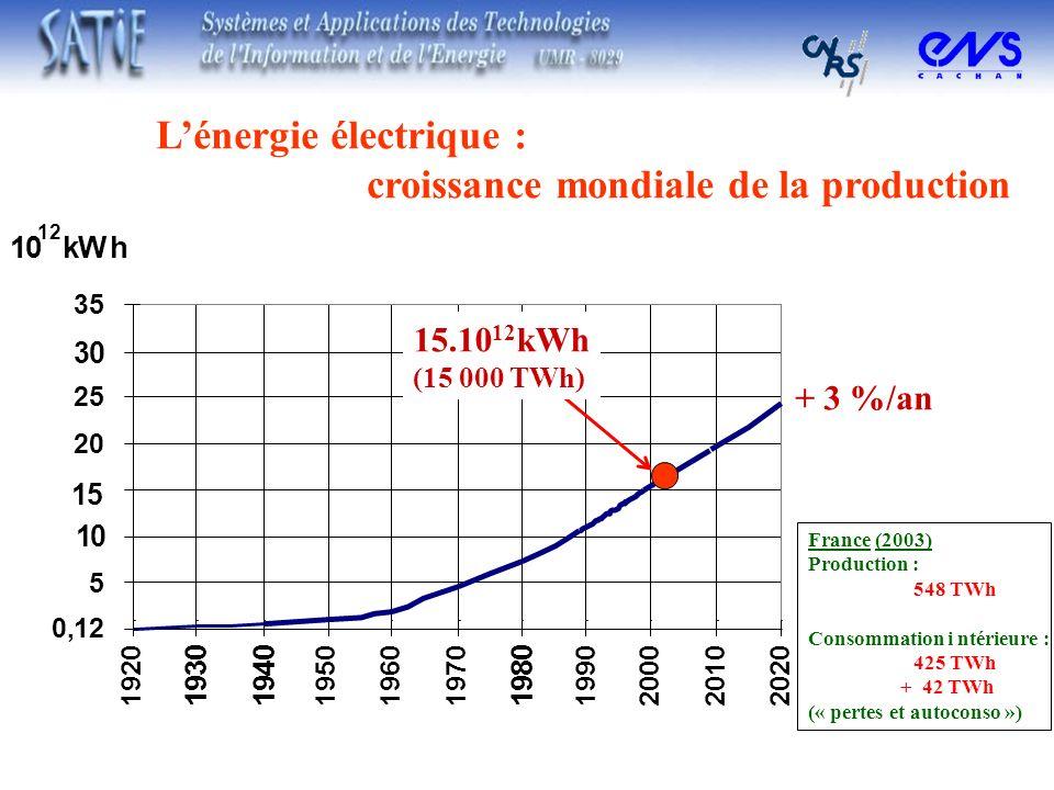 L'énergie électrique : croissance mondiale de la production