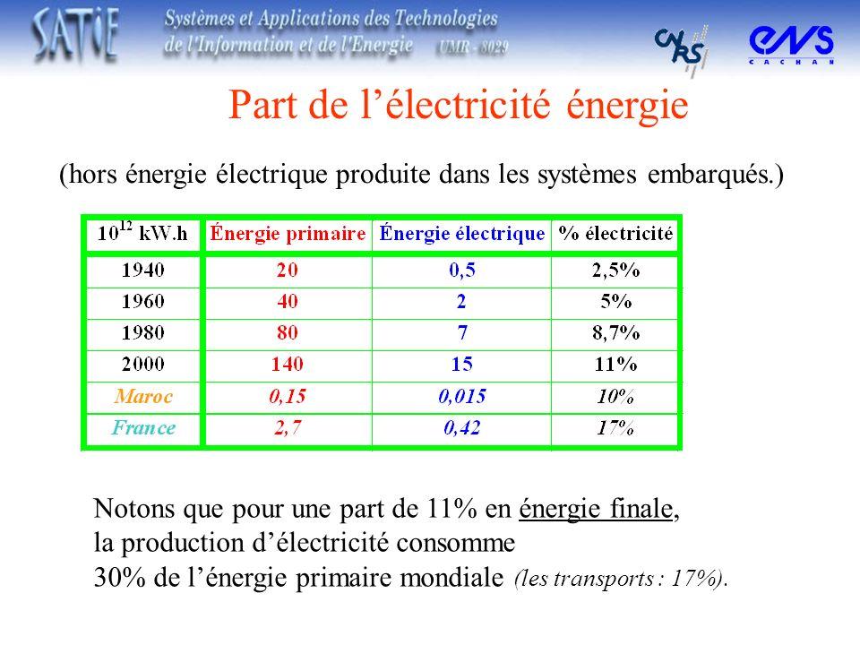 Part de l'électricité énergie