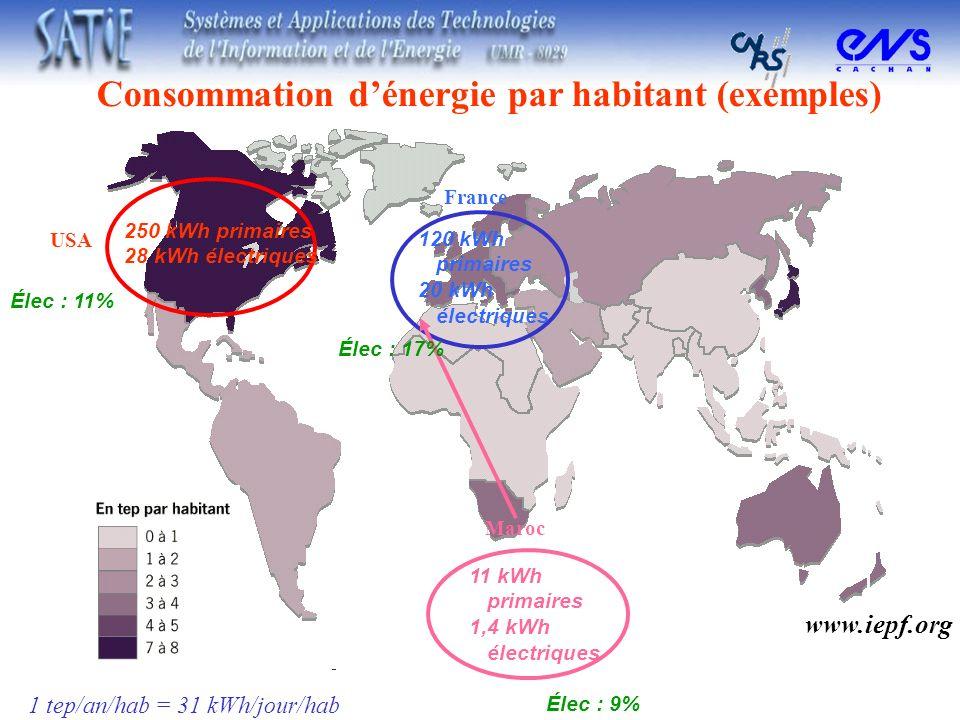 Consommation d'énergie par habitant (exemples)