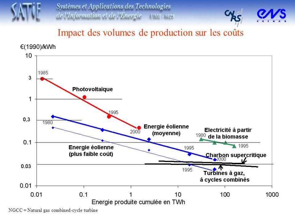 Impact des volumes de production sur les coûts