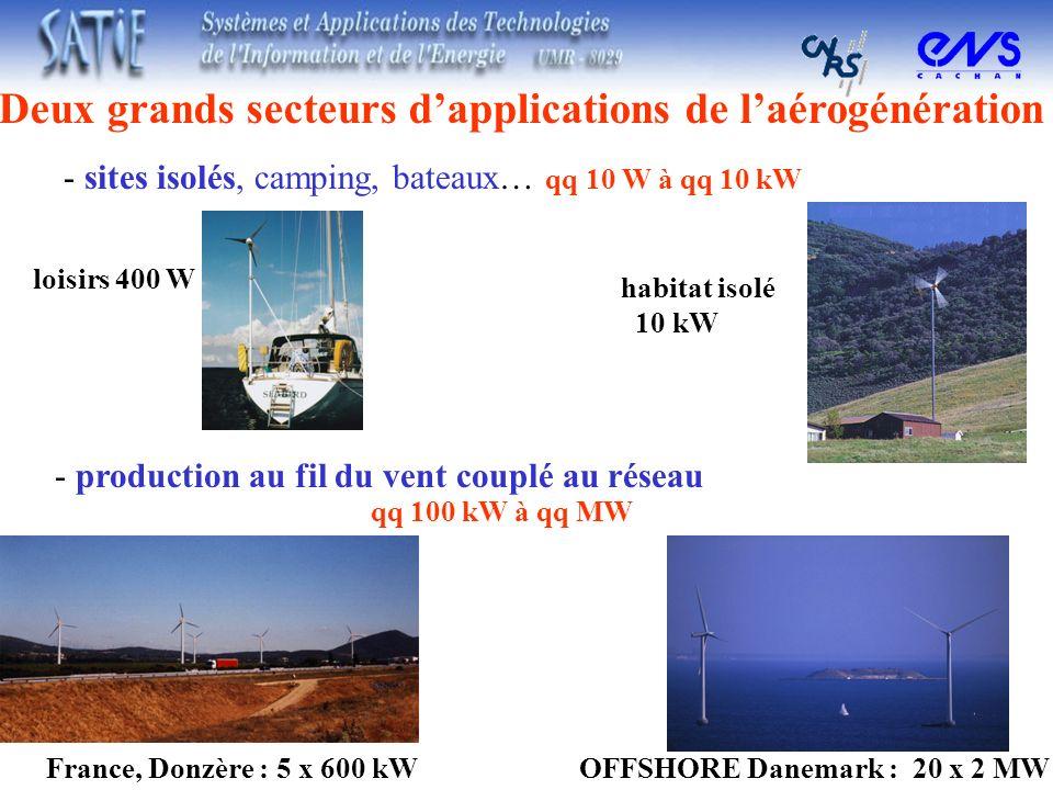 Deux grands secteurs d'applications de l'aérogénération
