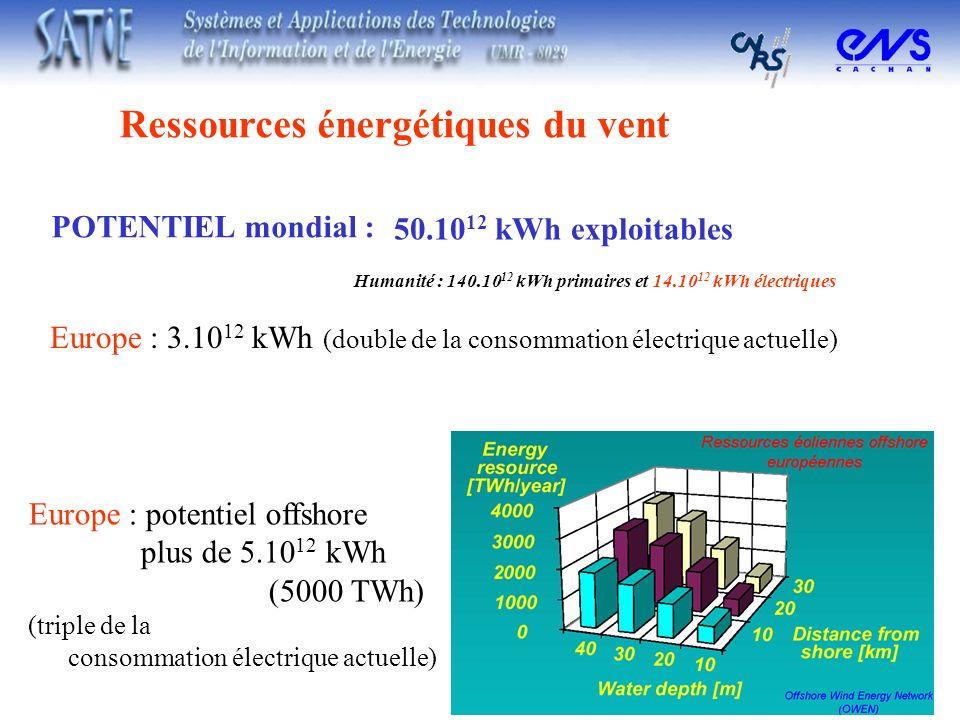 Ressources énergétiques du vent