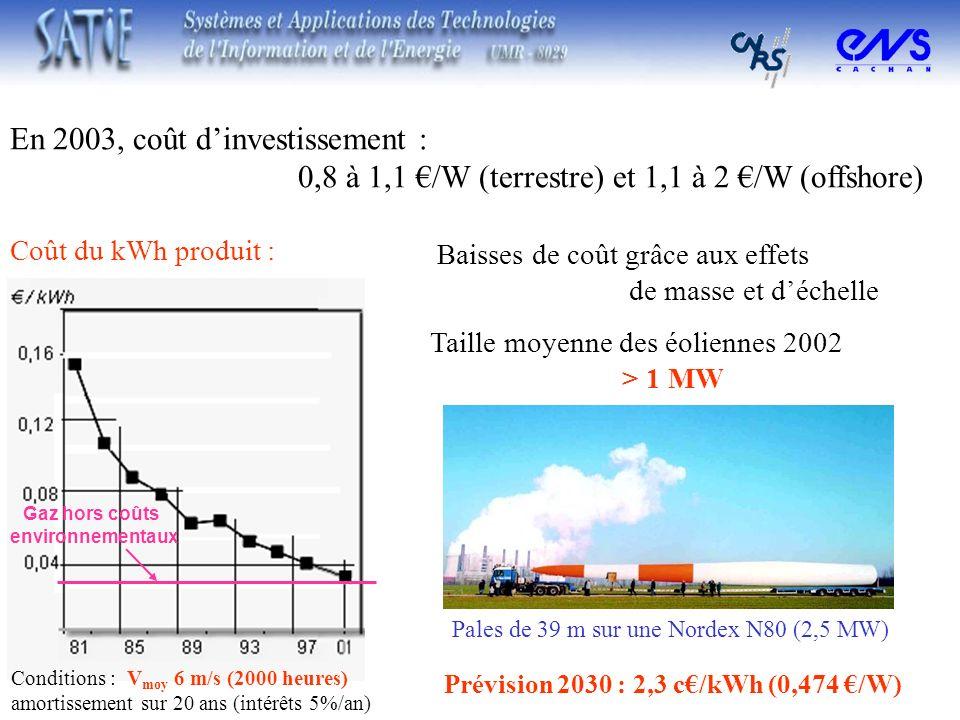 En 2003, coût d'investissement :