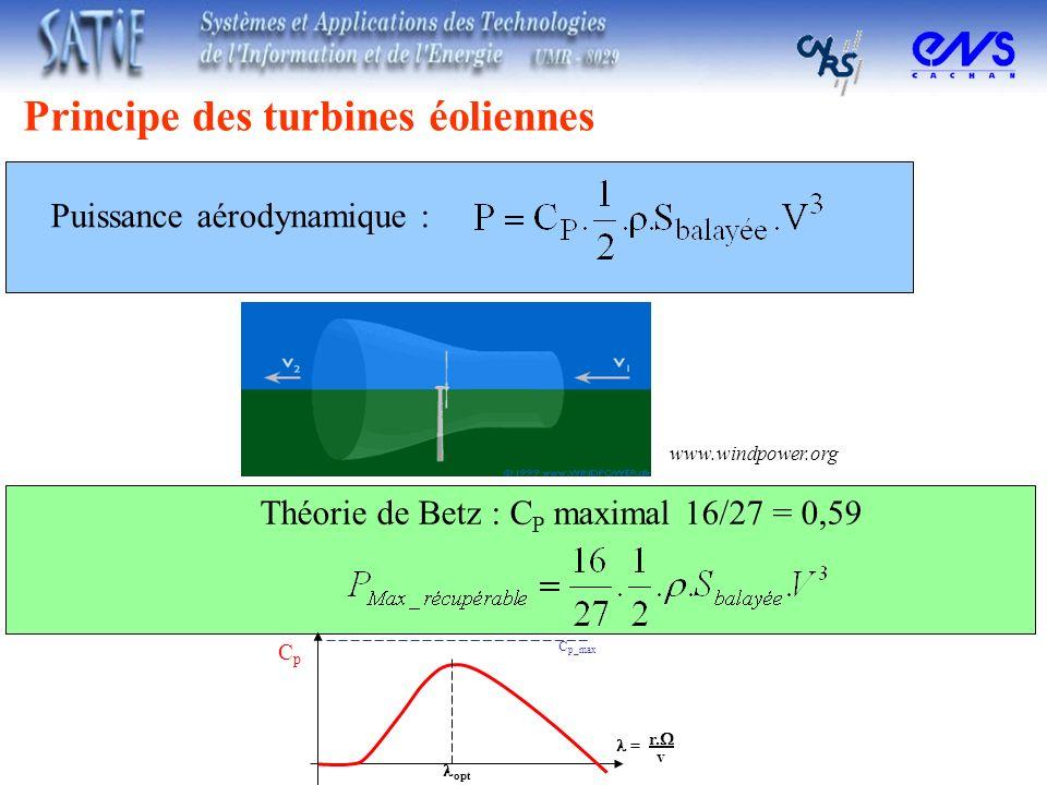 Principe des turbines éoliennes