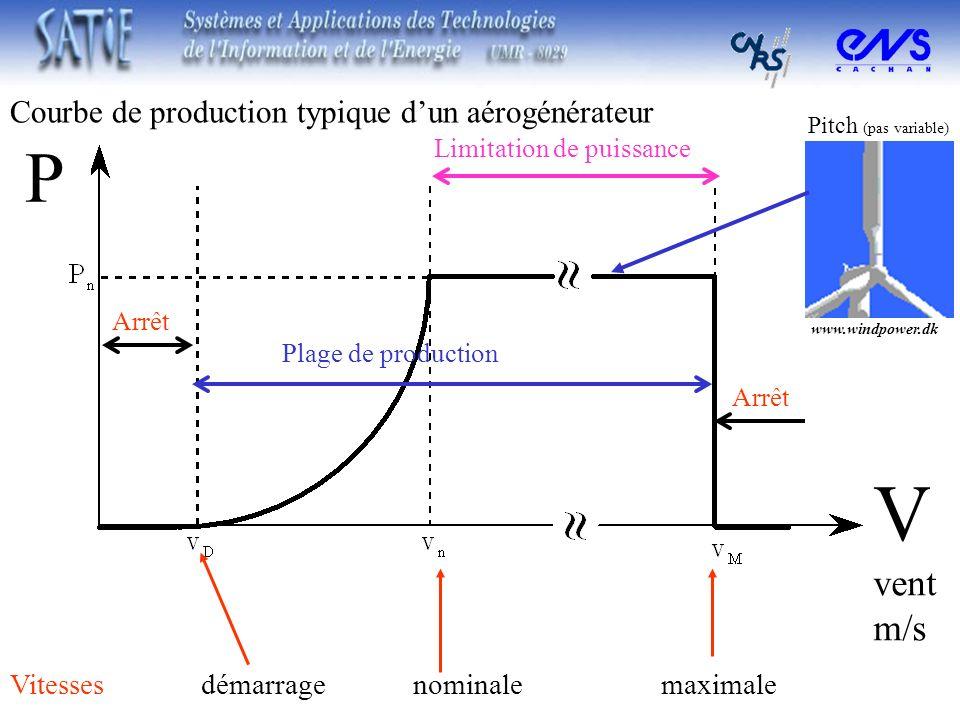 V P vent m/s Courbe de production typique d'un aérogénérateur
