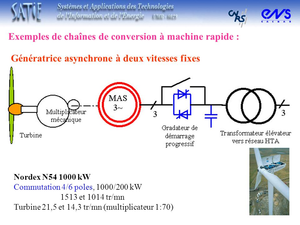 Exemples de chaînes de conversion à machine rapide :