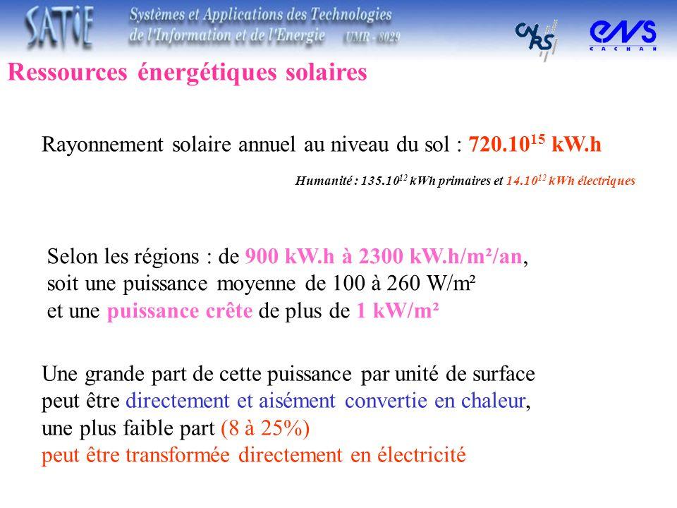 Ressources énergétiques solaires