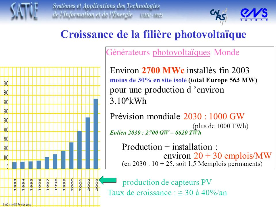 Croissance de la filière photovoltaïque