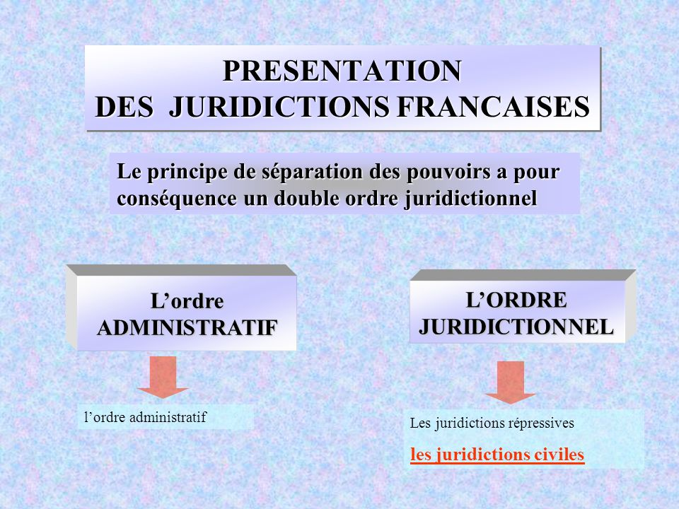 PRESENTATION DES JURIDICTIONS FRANCAISES