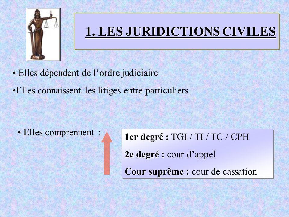 1. LES JURIDICTIONS CIVILES