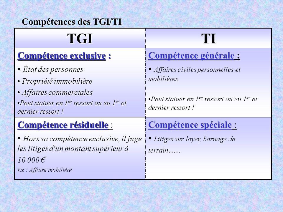TGI TI Compétences des TGI/TI Compétence exclusive :