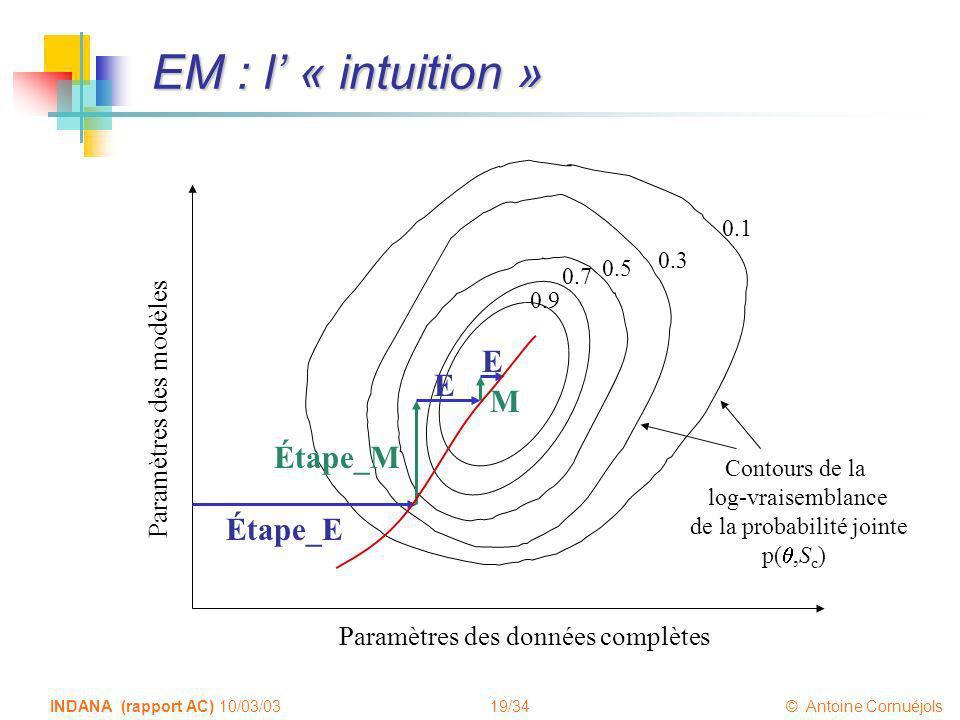 EM : l' « intuition » E E M Étape_M Étape_E Paramètres des modèles
