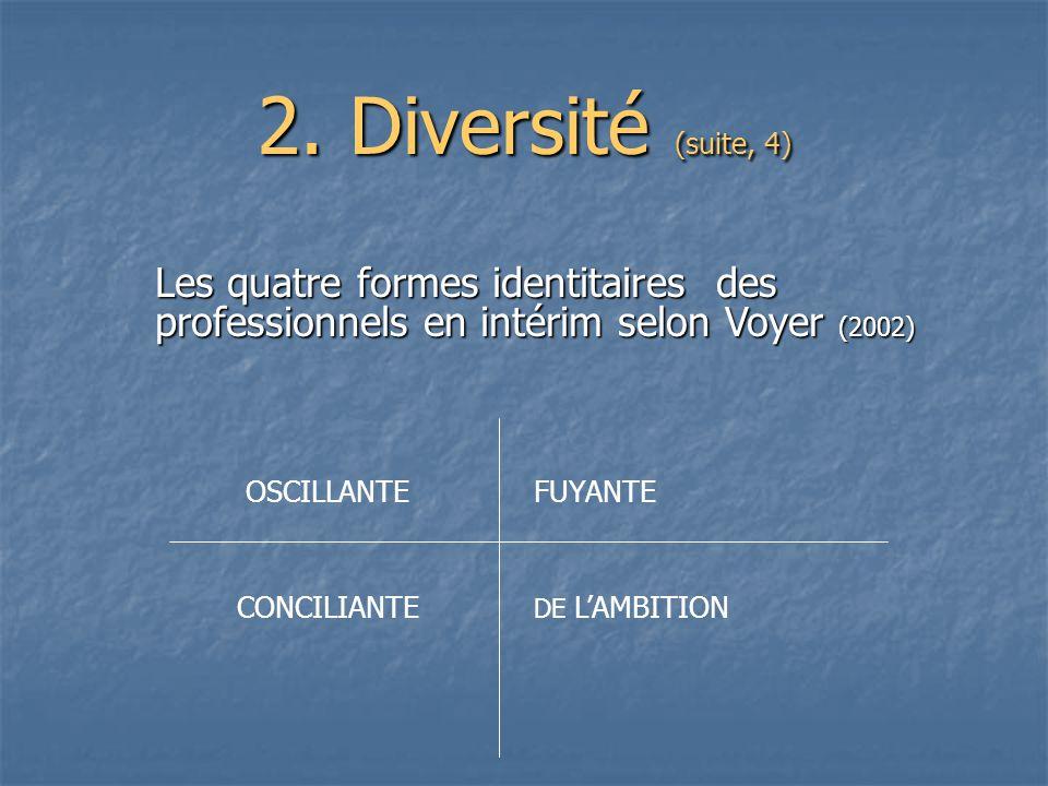 2. Diversité (suite, 4) Les quatre formes identitaires des professionnels en intérim selon Voyer (2002)