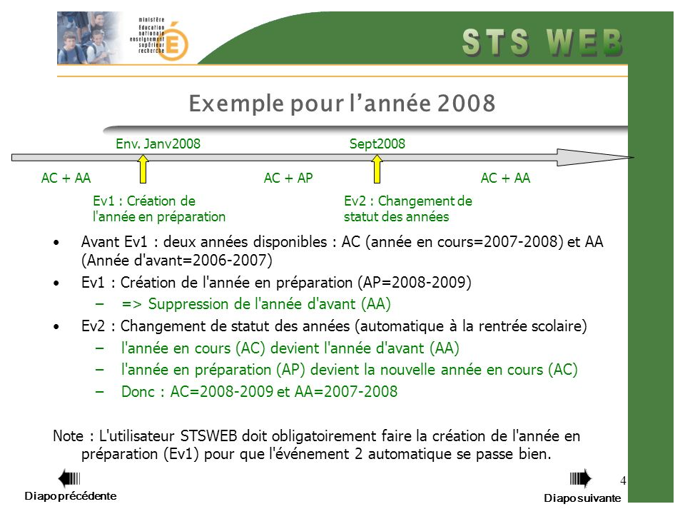 Exemple pour l'année 2008 Env. Janv2008. Sept2008. AC + AA. AC + AP. AC + AA. Ev1 : Création de l année en préparation.