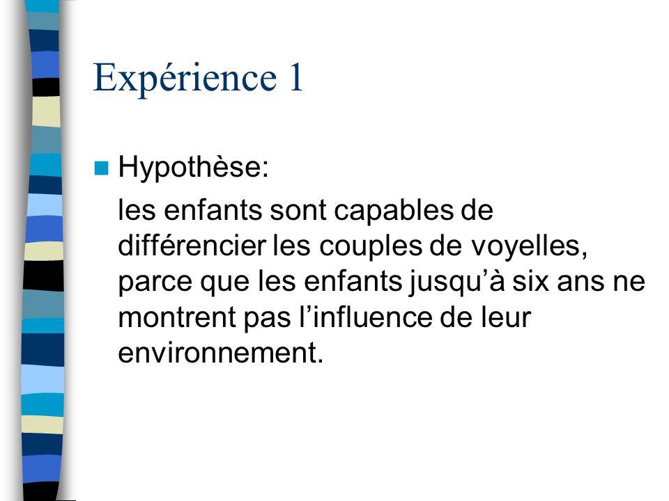 Expérience 1 Hypothèse: