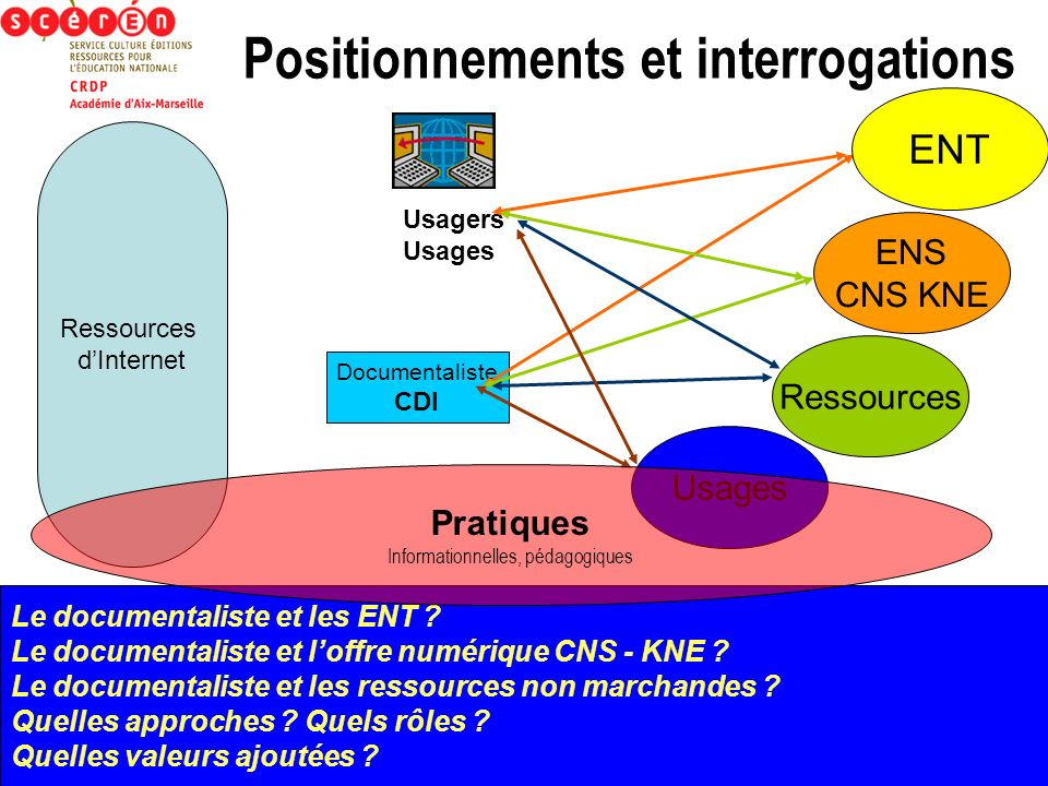Positionnements et interrogations