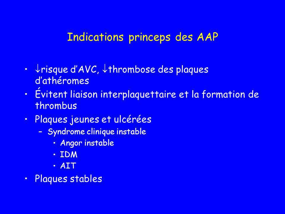 Indications princeps des AAP