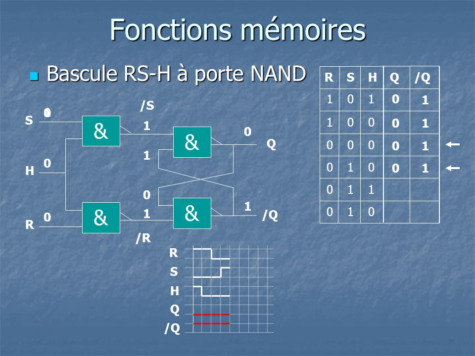 R visions logique s quentielle ppt video online t l charger for Bascule rs nand