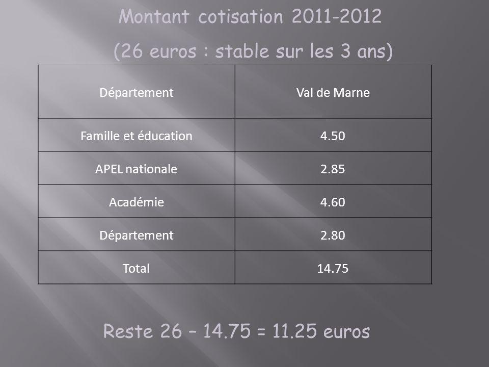 (26 euros : stable sur les 3 ans)