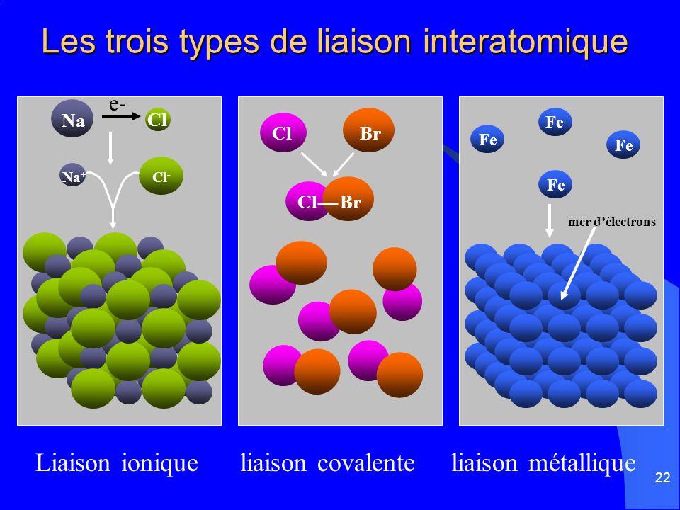 Les trois types de liaison interatomique