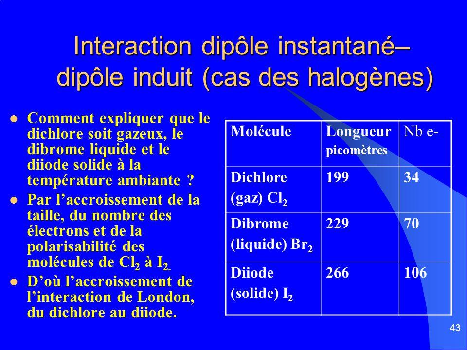 Interaction dipôle instantané– dipôle induit (cas des halogènes)